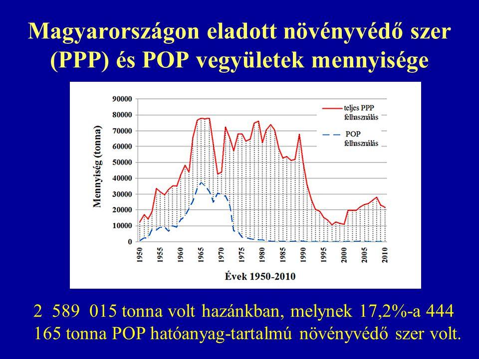 Magyarországon eladott növényvédő szer (PPP) és POP vegyületek mennyisége 2 589 015 tonna volt hazánkban, melynek 17,2%-a 444 165 tonna POP hatóanyag-tartalmú növényvédő szer volt.