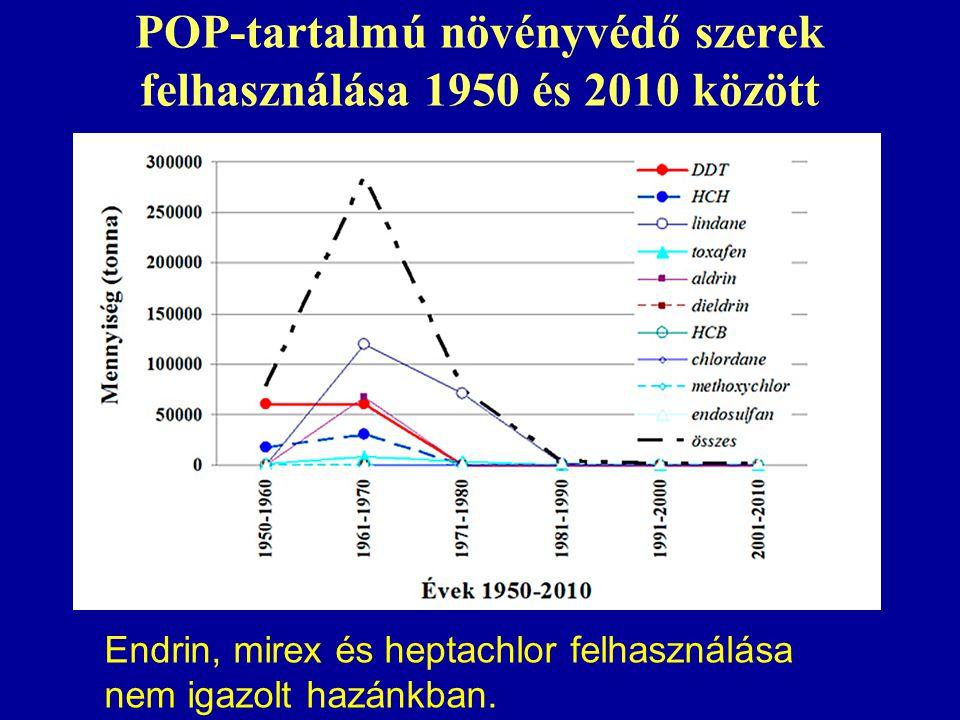 POP-tartalmú növényvédő szerek felhasználása 1950 és 2010 között Endrin, mirex és heptachlor felhasználása nem igazolt hazánkban.