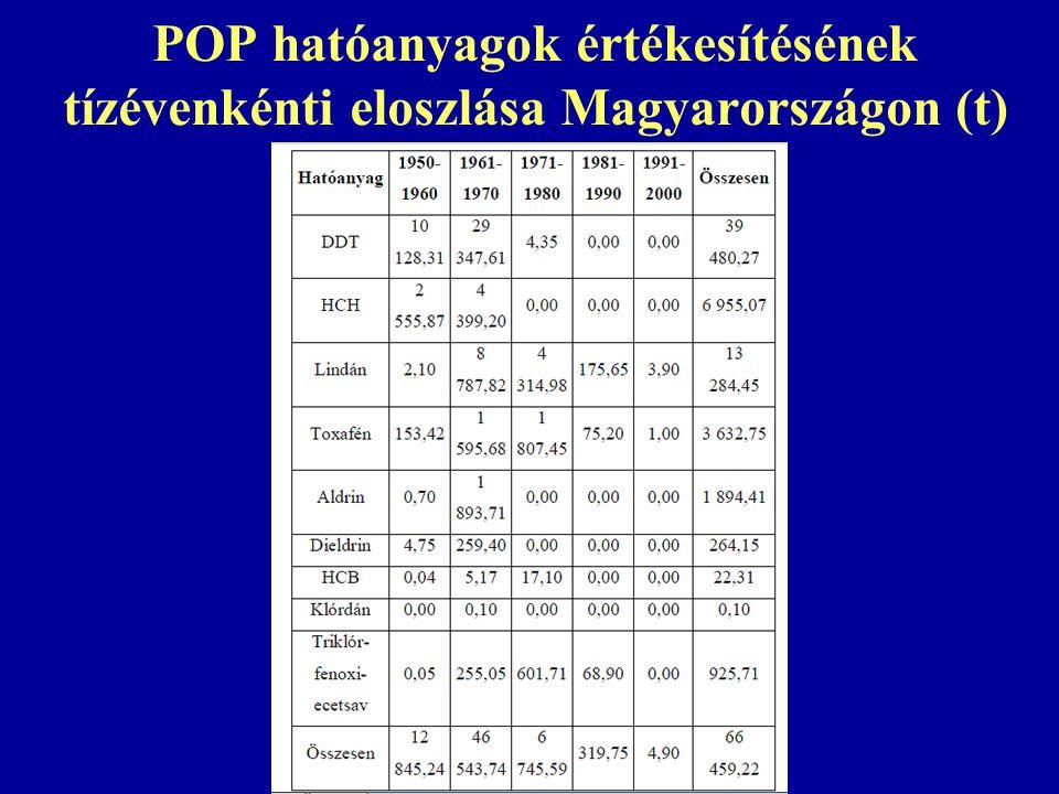 POP hatóanyagok értékesítésének tízévenkénti eloszlása Magyarországon (t)