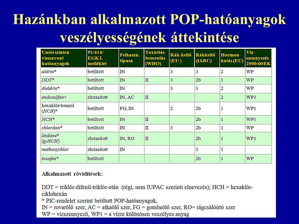 Hazánkban alkalmazott POP-hatóanyagok veszélyességének áttekintése