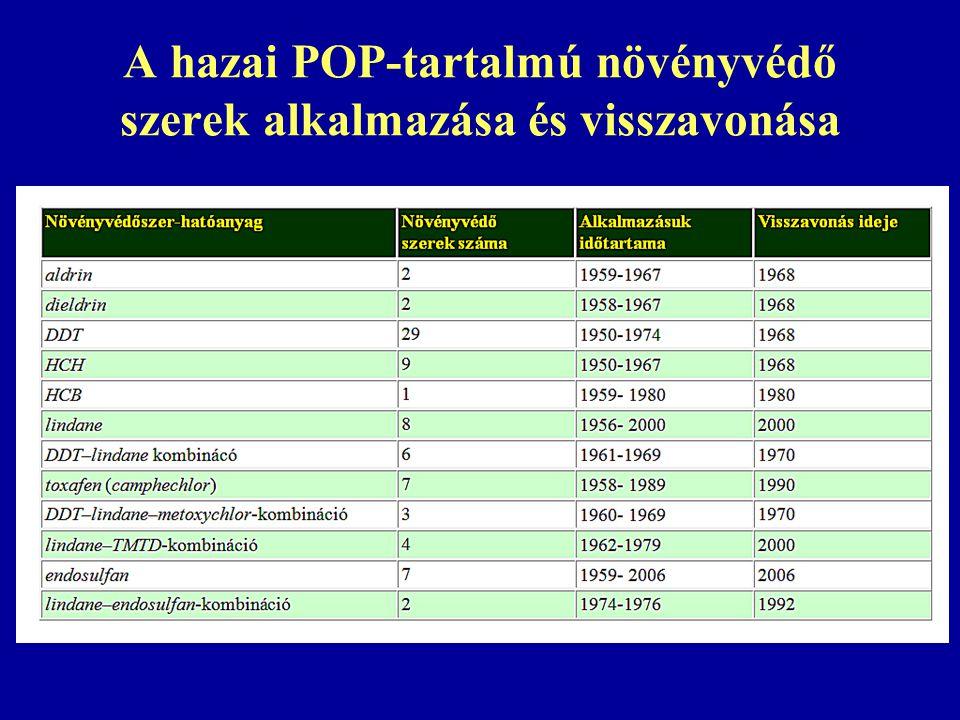 A hazai POP-tartalmú növényvédő szerek alkalmazása és visszavonása