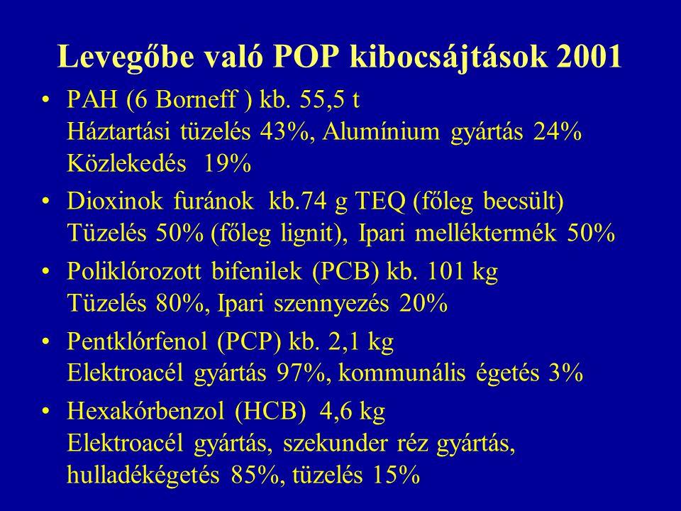 Levegőbe való POP kibocsájtások 2001 PAH (6 Borneff ) kb.