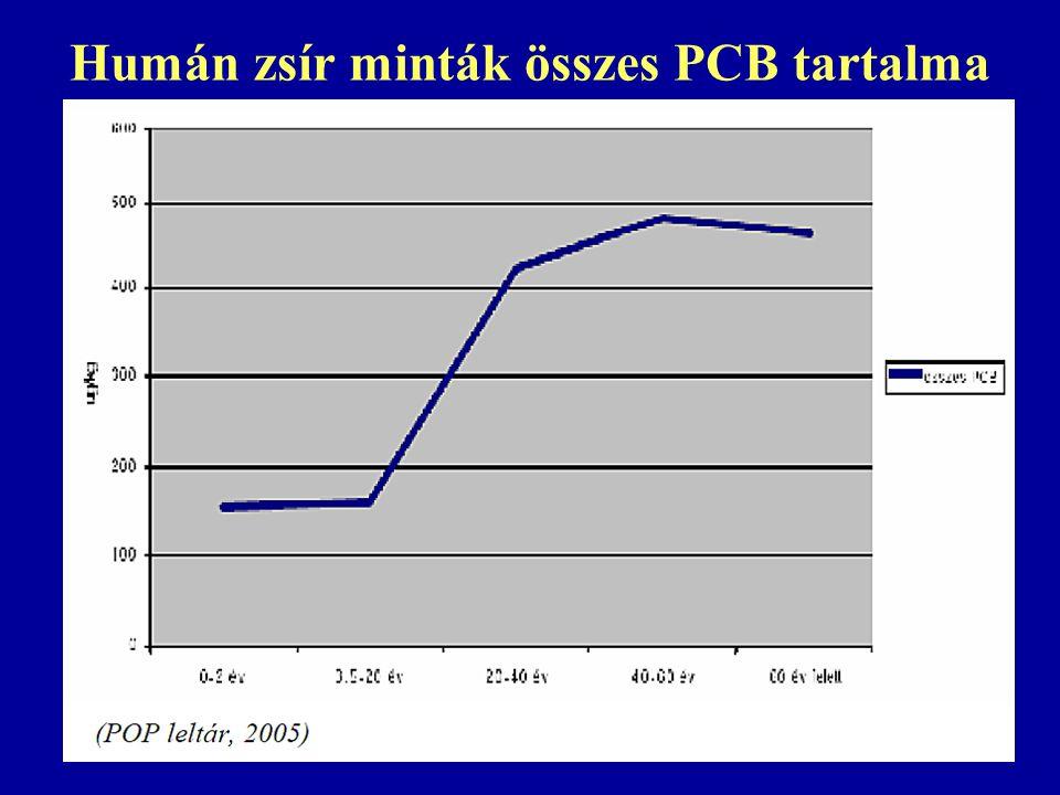 Humán zsír minták összes PCB tartalma