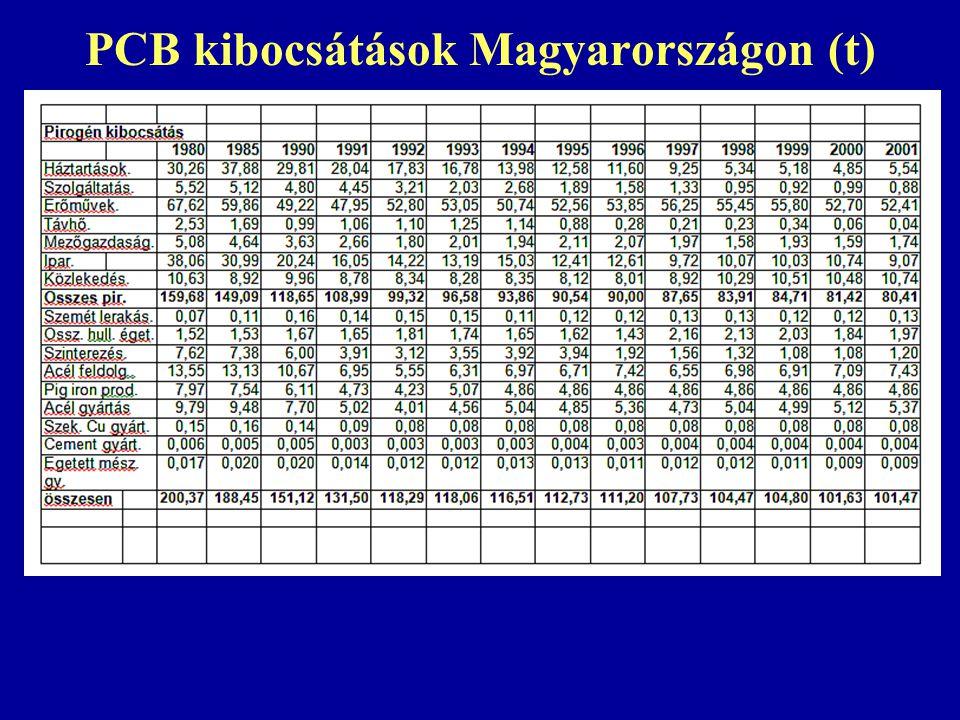 PCB kibocsátások Magyarországon (t)