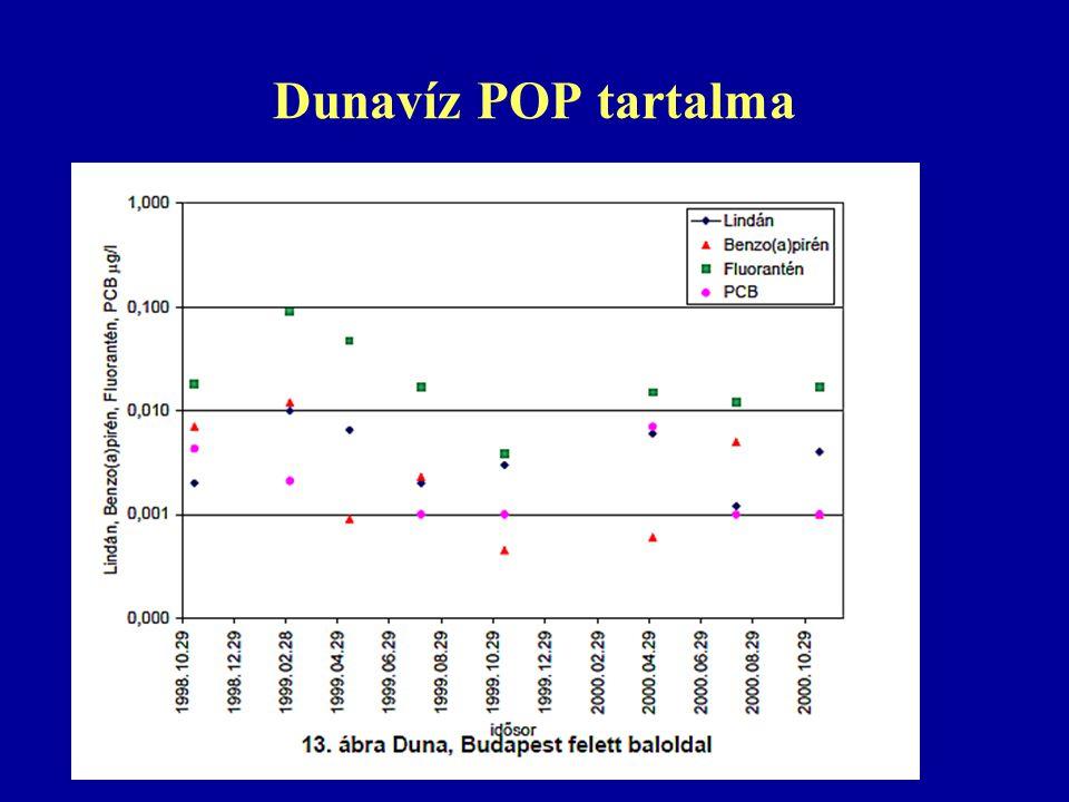 Dunavíz POP tartalma