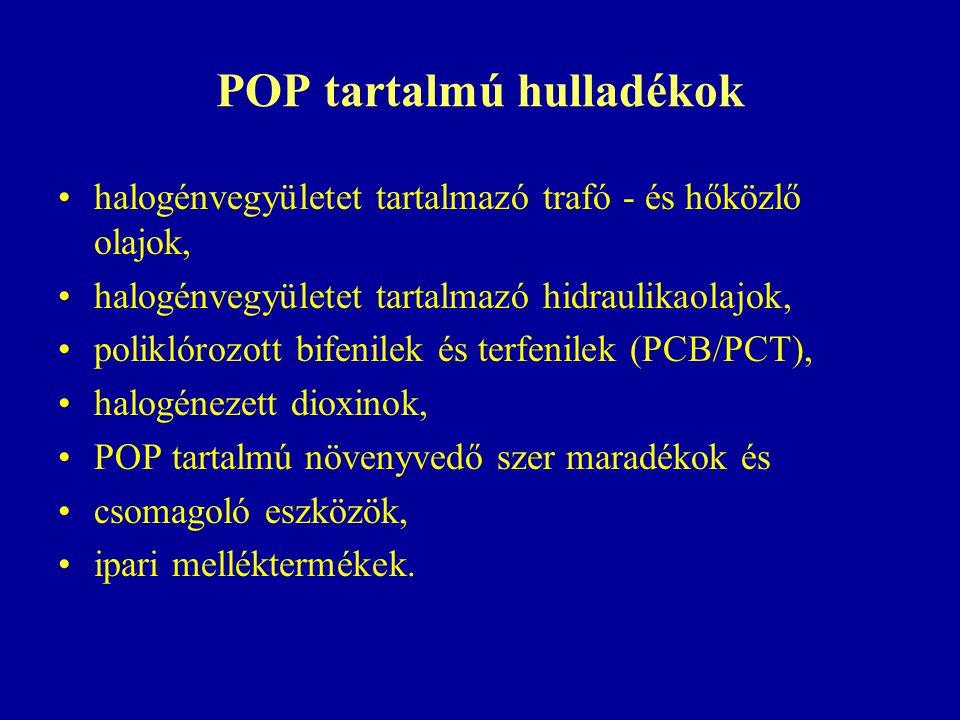 POP tartalmú hulladékok halogénvegyületet tartalmazó trafó - és hőközlő olajok, halogénvegyületet tartalmazó hidraulikaolajok, poliklórozott bifenilek és terfenilek (PCB/PCT), halogénezett dioxinok, POP tartalmú növenyvedő szer maradékok és csomagoló eszközök, ipari melléktermékek.