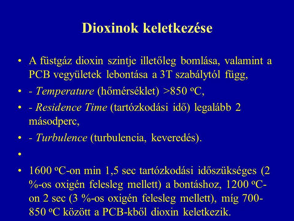 Dioxinok keletkezése A füstgáz dioxin szintje illetőleg bomlása, valamint a PCB vegyületek lebontása a 3T szabálytól függ, - Temperature (hőmérséklet) >850 o C, - Residence Time (tartózkodási idő) legalább 2 másodperc, - Turbulence (turbulencia, keveredés).