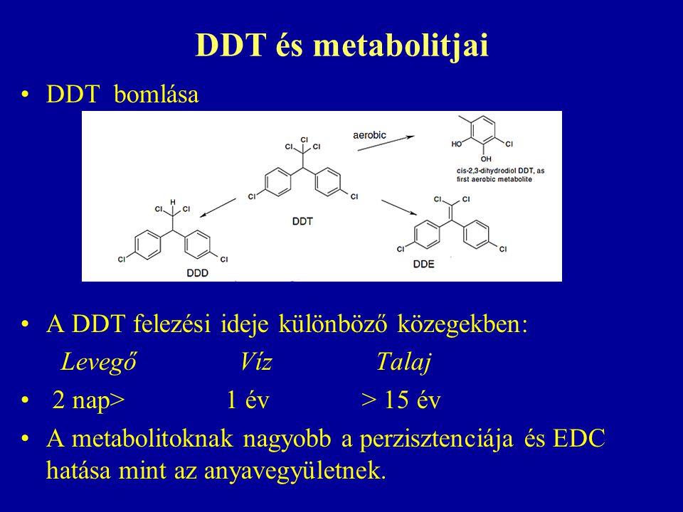 DDT és metabolitjai DDT bomlása A DDT felezési ideje különböző közegekben: Levegő Víz Talaj 2 nap> 1 év > 15 év A metabolitoknak nagyobb a perzisztenciája és EDC hatása mint az anyavegyületnek.