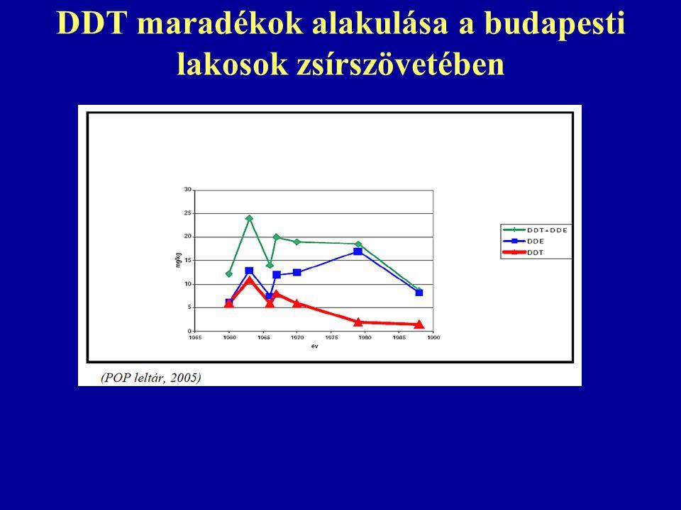 DDT maradékok alakulása a budapesti lakosok zsírszövetében