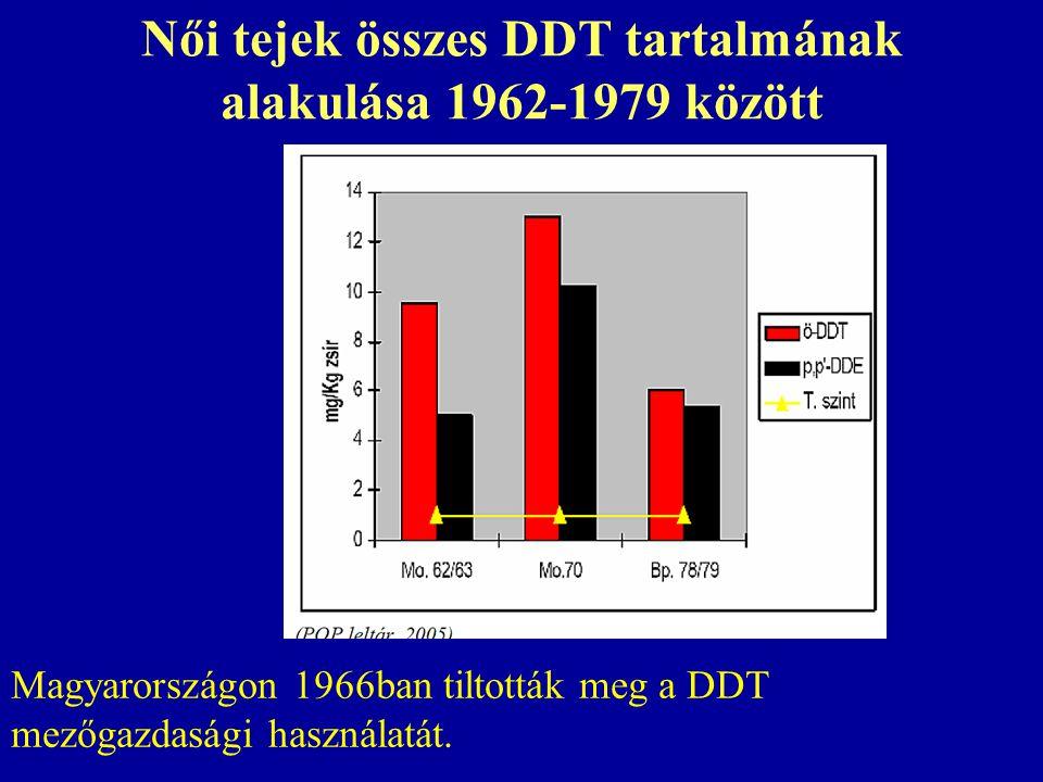 Női tejek összes DDT tartalmának alakulása 1962-1979 között Magyarországon 1966ban tiltották meg a DDT mezőgazdasági használatát.