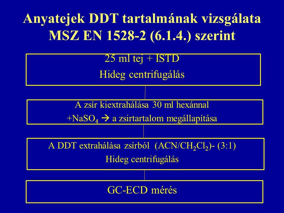 Anyatejek DDT tartalmának vizsgálata MSZ EN 1528-2 (6.1.4.) szerint 25 ml tej + ISTD Hideg centrifugálás A zsír kiextrahálása 30 ml hexánnal +NaSO 4  a zsirtartalom megállapítása A DDT extrahálása zsírból (ACN/CH 2 Cl 2 )- (3:1) Hideg centrifugálás GC-ECD mérés