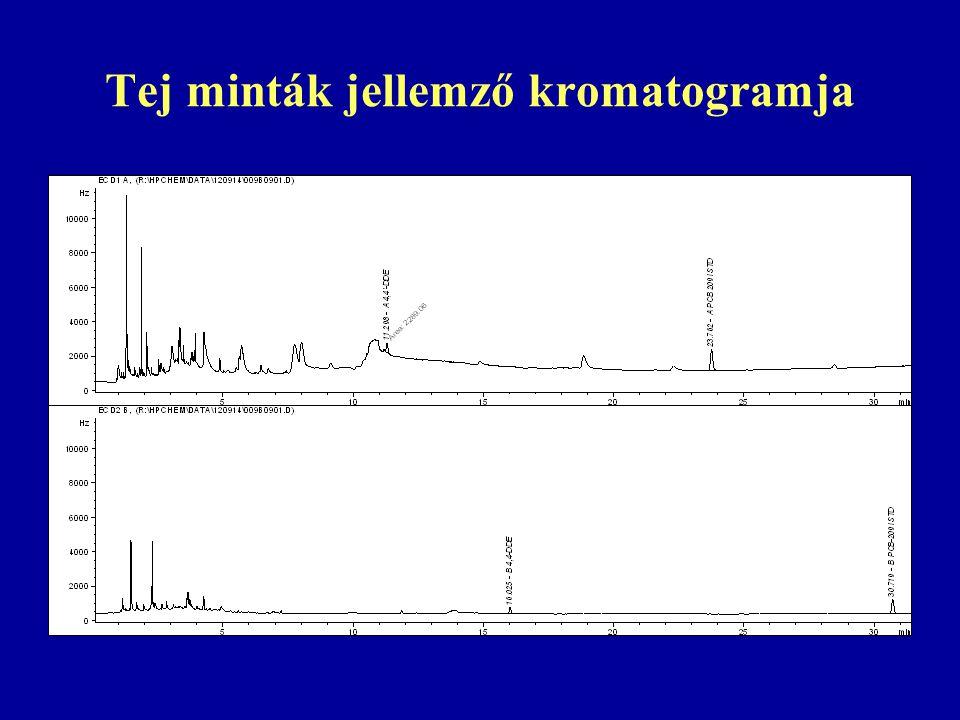 Tej minták jellemző kromatogramja