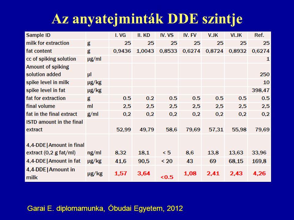 Az anyatejminták DDE szintje Spike 5 ppb Garai E. diplomamunka, Óbudai Egyetem, 2012