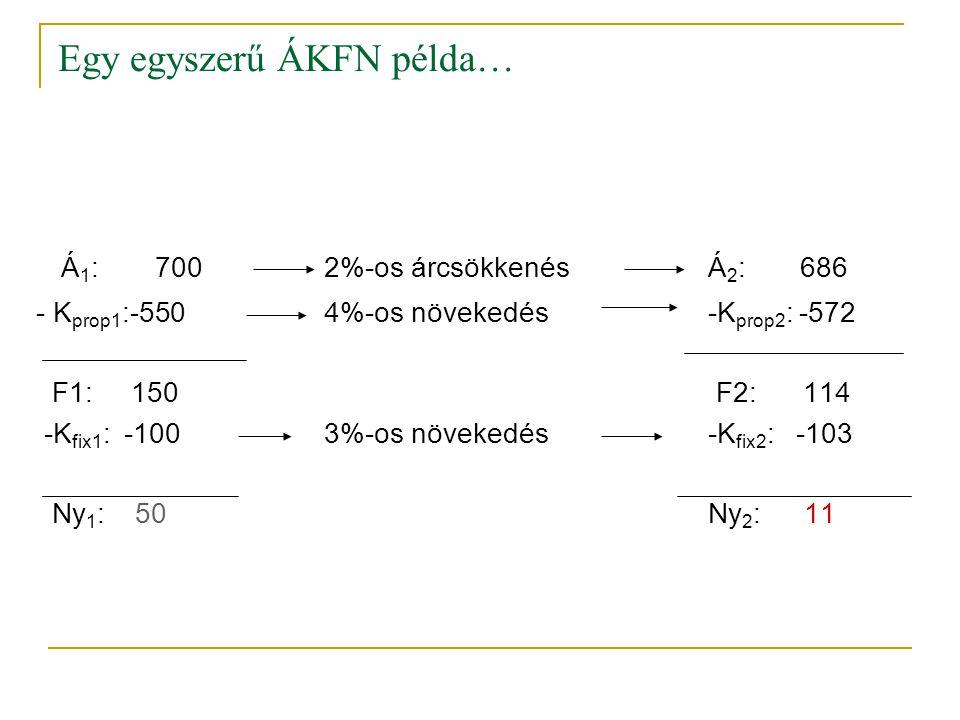 Egy egyszerű ÁKFN példa… Á 1 : 7002%-os árcsökkenés Á 2 : 686 - K prop1 :-5504%-os növekedés -K prop2 : -572 F1: 150 F2: 114 -K fix1 : -1003%-os növek