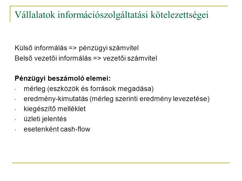 Vállalatok információszolgáltatási kötelezettségei Külső informálás => pénzügyi számvitel Belső vezetői informálás => vezetői számvitel Pénzügyi beszámoló elemei: mérleg (eszközök és források megadása) eredmény-kimutatás (mérleg szerinti eredmény levezetése) kiegészítő melléklet üzleti jelentés esetenként cash-flow