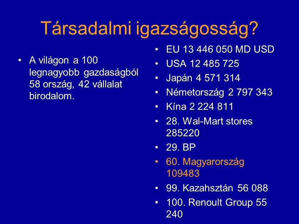 Társadalmi igazságosság? A világon a 100 legnagyobb gazdaságból 58 ország, 42 vállalat birodalom. EU 13 446 050 MD USD USA 12 485 725 Japán 4 571 314