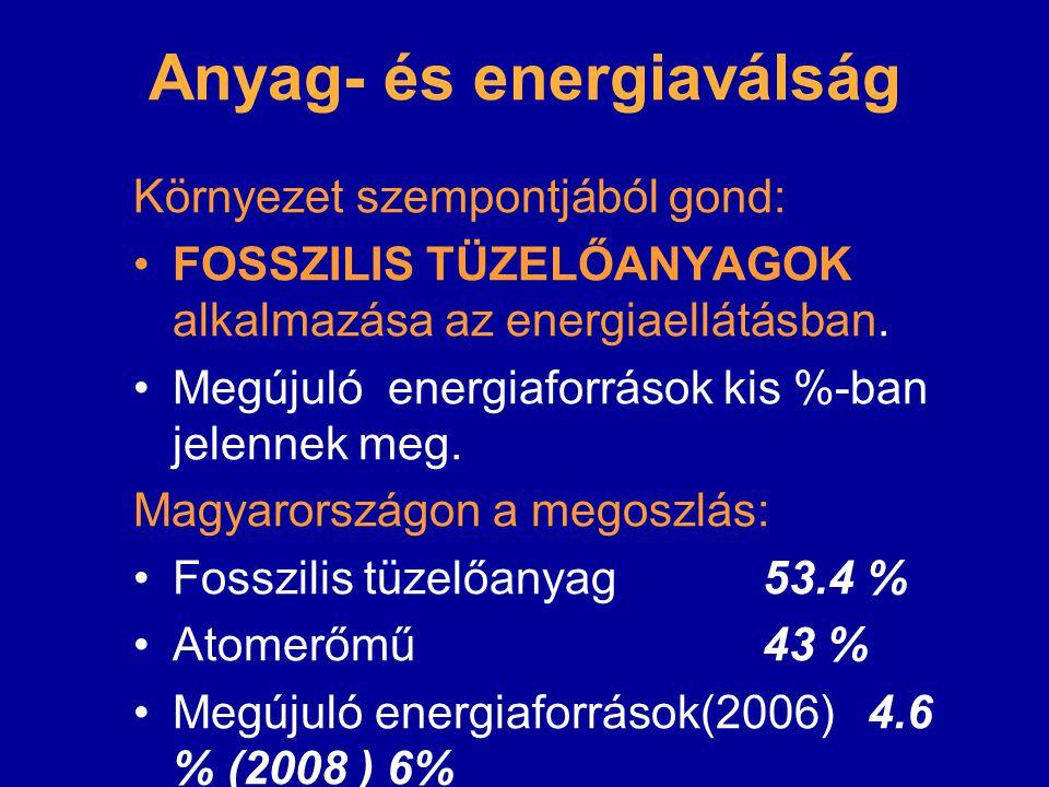 Anyag- és energiaválság Környezet szempontjából gond: FOSSZILIS TÜZELŐANYAGOK alkalmazása az energiaellátásban. Megújuló energiaforrások kis %-ban jel