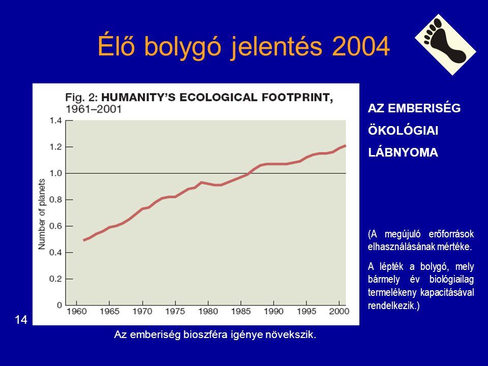 Élő bolygó jelentés 2004 AZ EMBERISÉG ÖKOLÓGIAI LÁBNYOMA (A megújuló erőforrások elhasználásának mértéke. A lépték a bolygó, mely bármely év biológiai