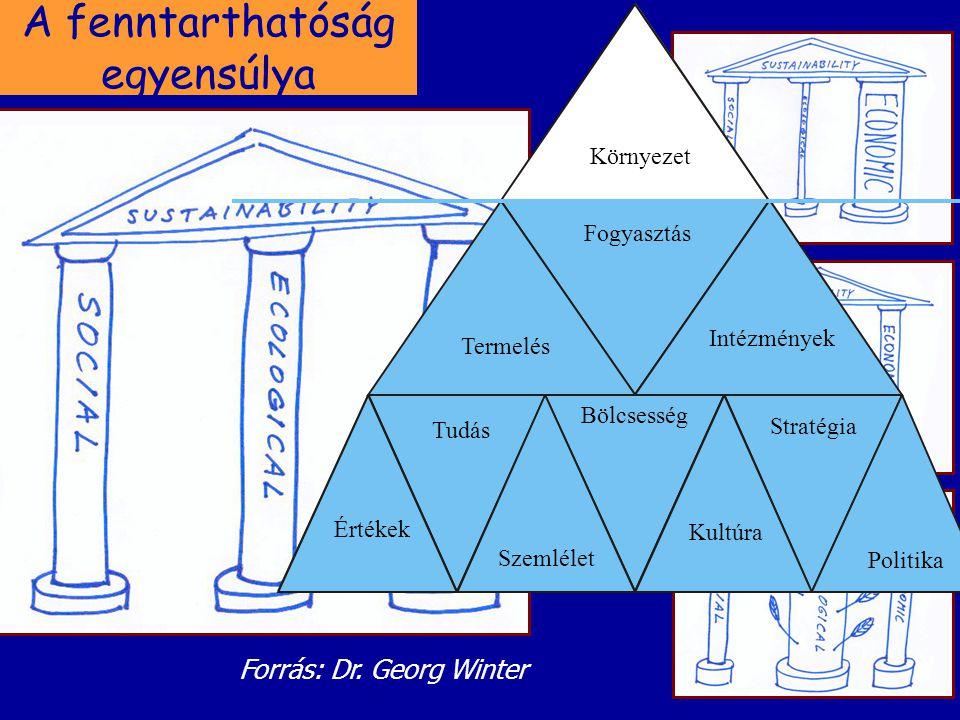 A fenntarthatóság egyensúlya Forrás: Dr. Georg Winter Környezet Értékek Tudás Bölcsesség Kultúra Politika Termelés Fogyasztás Intézmények Szemlélet St
