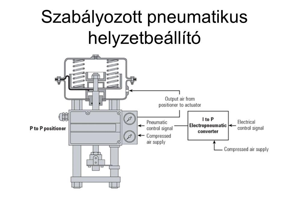 Szabályozott pneumatikus helyzetbeállító
