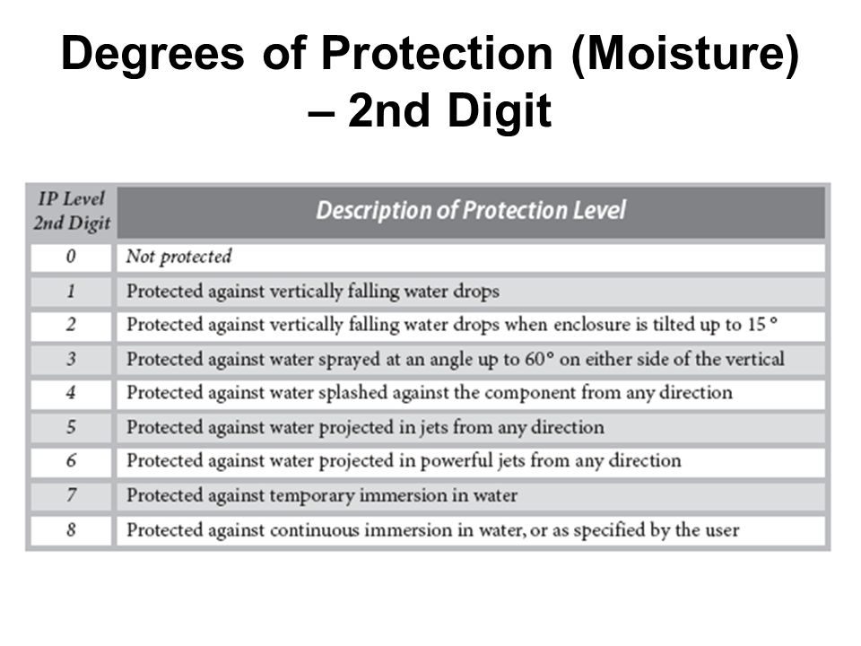 Degrees of Protection (Moisture) – 2nd Digit