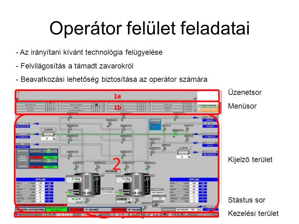 Operátor felület feladatai - Az irányítani kívánt technológia felügyelése - Felvilágosítás a támadt zavarokról - Beavatkozási lehetőség biztosítása az