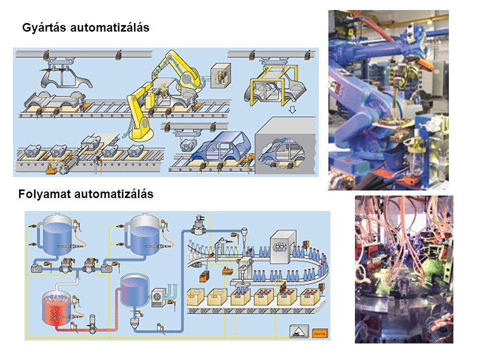 Folyamat automatizálás Gyártás automatizálás