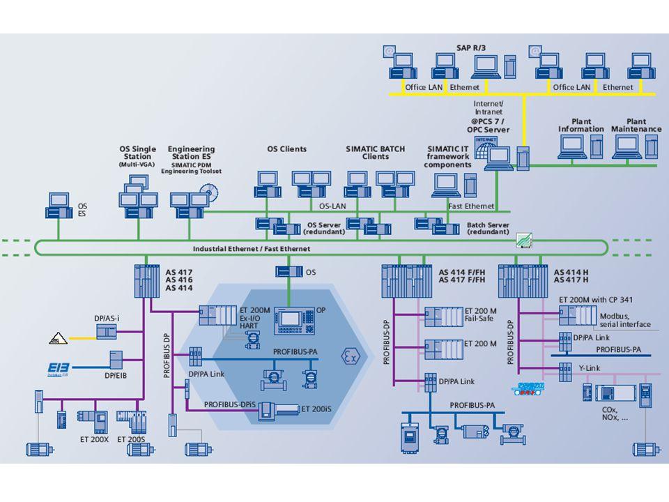 ES ES – Engineering Station – Mérnöki állomás Az ES-n történik a rendszer 95%-ának konfigurálása a programfejlesző software segítségével.