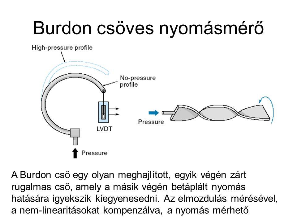 Burdon csöves nyomásmérő A Burdon cső egy olyan meghajlított, egyik végén zárt rugalmas cső, amely a másik végén betáplált nyomás hatására igyekszik k