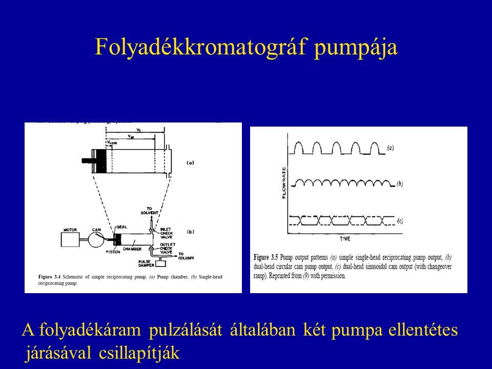 Folyadékkromatográf pumpája A folyadékáram pulzálását általában két pumpa ellentétes járásával csillapítják