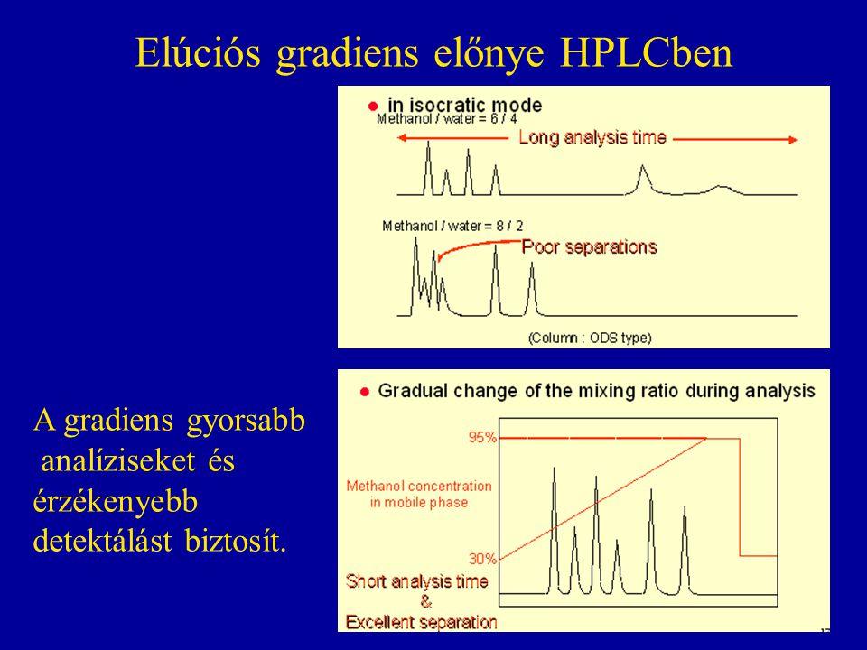 Elúciós gradiens előnye HPLCben A gradiens gyorsabb analíziseket és érzékenyebb detektálást biztosít.