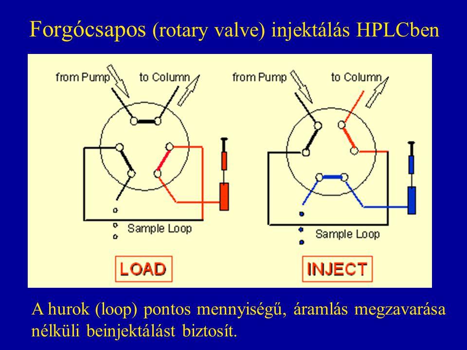 Forgócsapos (rotary valve) injektálás HPLCben A hurok (loop) pontos mennyiségű, áramlás megzavarása nélküli beinjektálást biztosít.