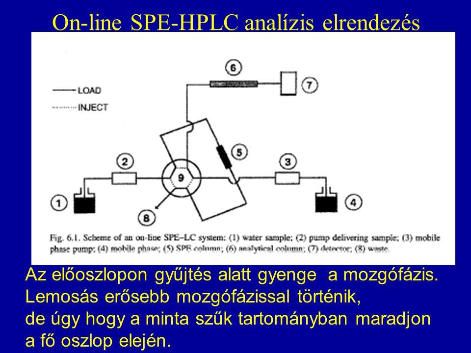 On-line SPE-HPLC analízis elrendezés Az előoszlopon gyűjtés alatt gyenge a mozgófázis. Lemosás erősebb mozgófázissal történik, de úgy hogy a minta szű