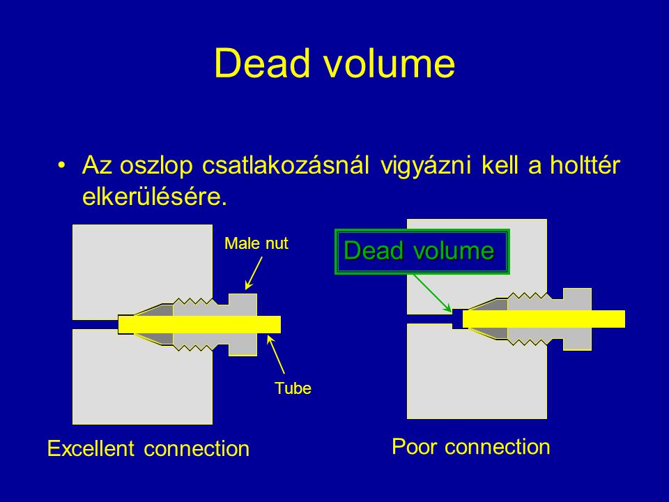 Dead volume Az oszlop csatlakozásnál vigyázni kell a holttér elkerülésére. Tube Male nut Dead volume Excellent connection Poor connection