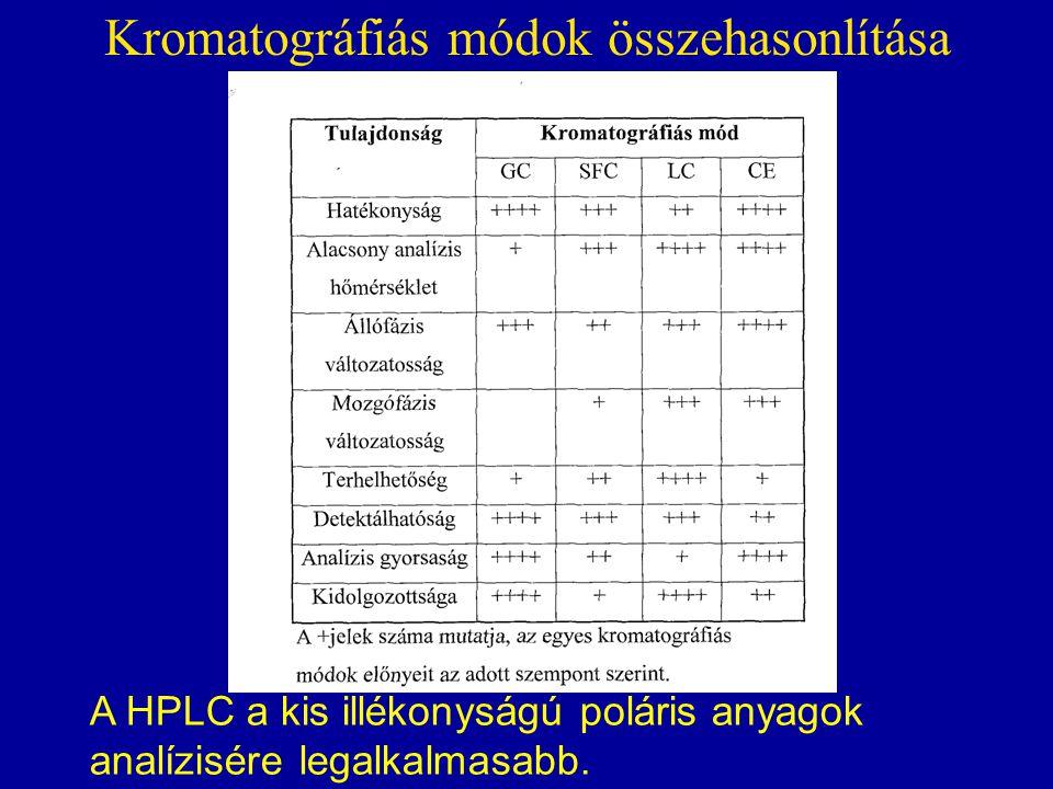 Kromatográfiás módok összehasonlítása A HPLC a kis illékonyságú poláris anyagok analízisére legalkalmasabb.