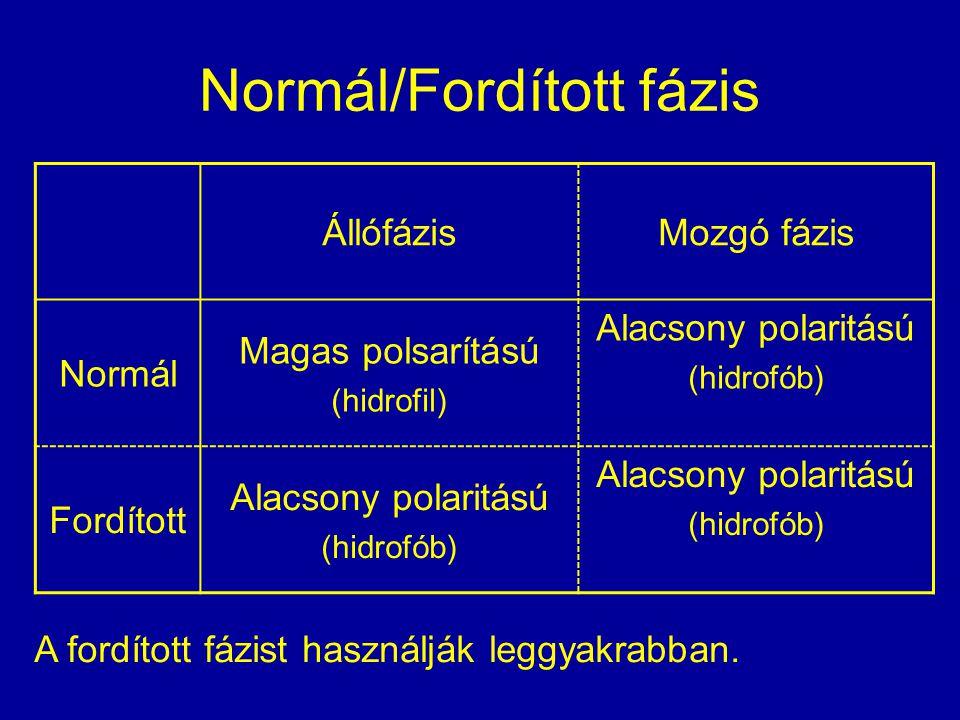 Normál/Fordított fázis ÁllófázisMozgó fázis Normál Magas polsarítású (hidrofil) Alacsony polaritású (hidrofób) Fordított Alacsony polaritású (hidrofób