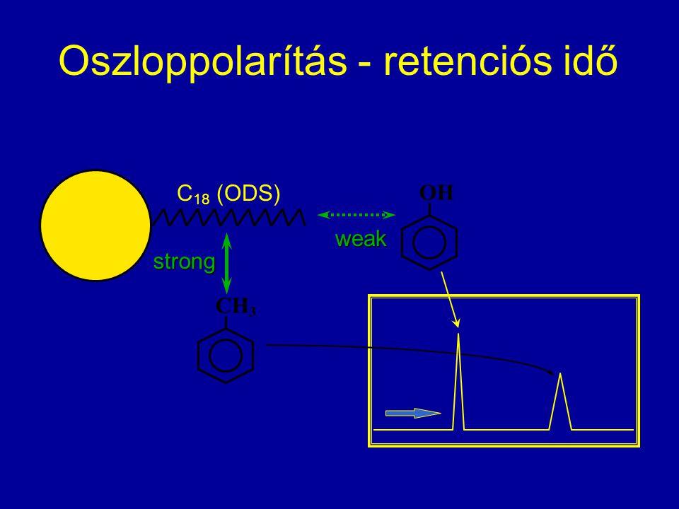 Oszloppolarítás - retenciós idő C 18 (ODS) CH 3 strong weak OH