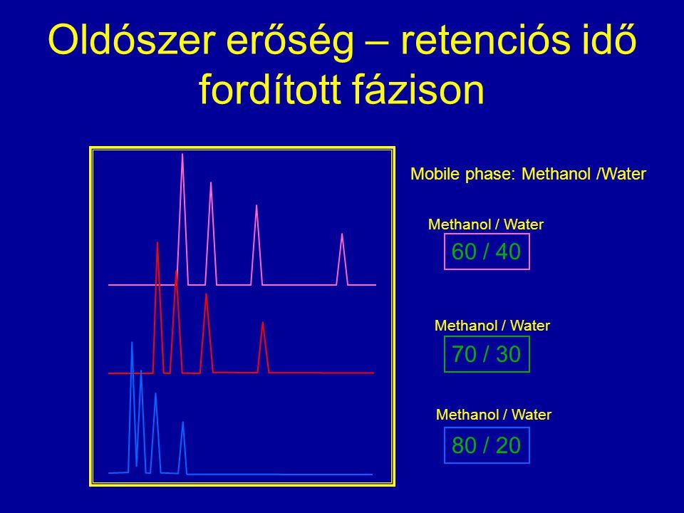 Oldószer erőség – retenciós idő fordított fázison 60 / 40 Mobile phase: Methanol /Water 80 / 20 70 / 30 Methanol / Water