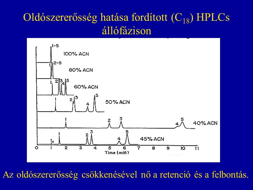 Oldószererősség hatása fordított (C 18 ) HPLCs állófázison Az oldószererősség csökkenésével nő a retenció és a felbontás.