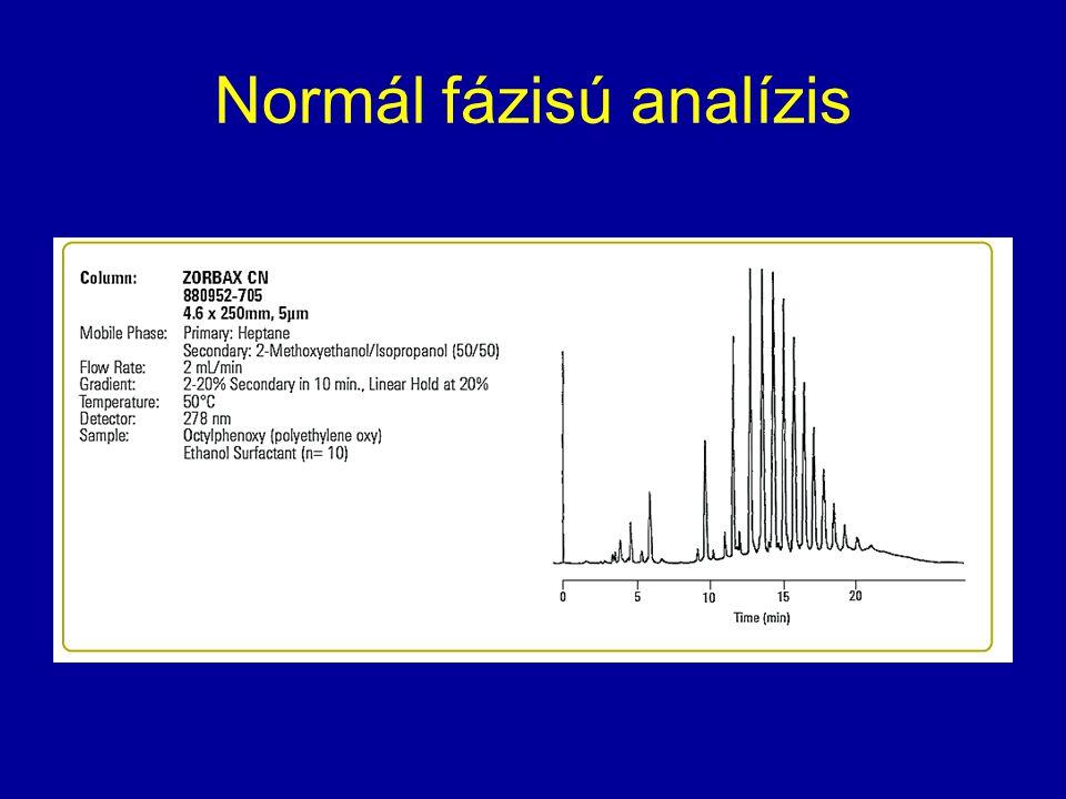Normál fázisú analízis
