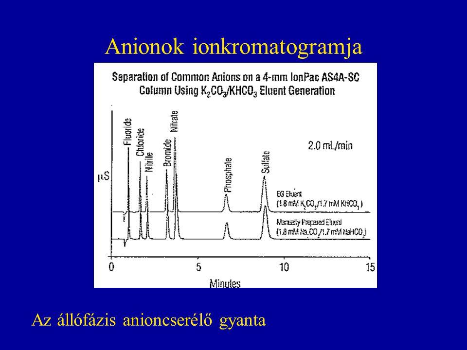 Anionok ionkromatogramja Az állófázis anioncserélő gyanta