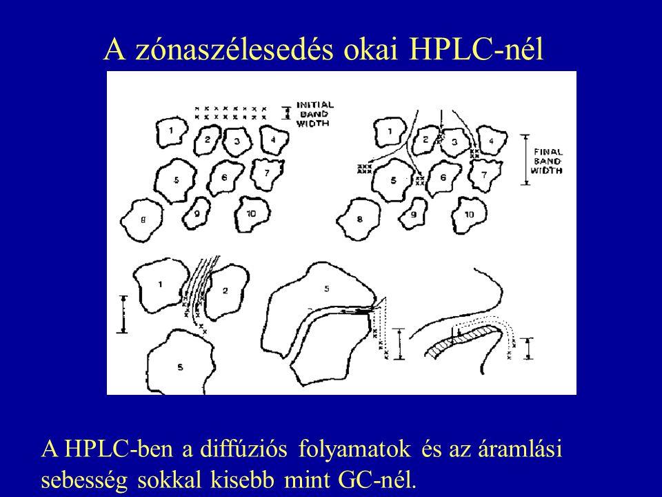 A zónaszélesedés okai HPLC-nél A HPLC-ben a diffúziós folyamatok és az áramlási sebesség sokkal kisebb mint GC-nél.