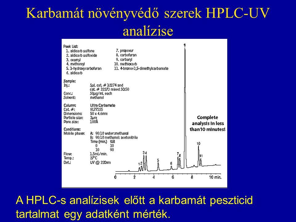 Karbamát növényvédő szerek HPLC-UV analízise A HPLC-s analízisek előtt a karbamát peszticid tartalmat egy adatként mérték.