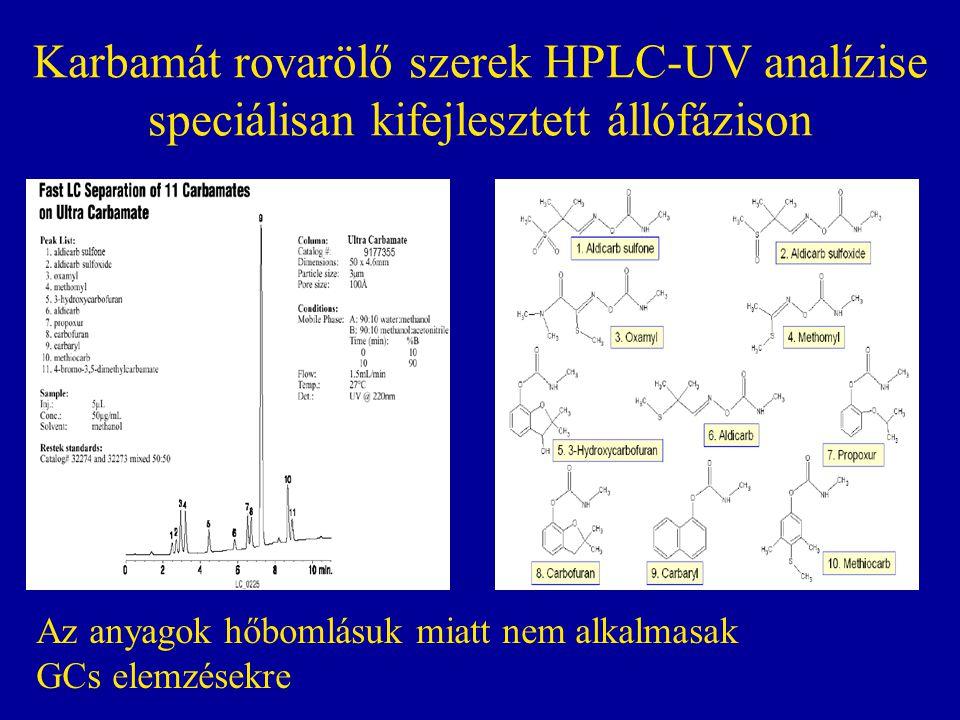 Karbamát rovarölő szerek HPLC-UV analízise speciálisan kifejlesztett állófázison Az anyagok hőbomlásuk miatt nem alkalmasak GCs elemzésekre