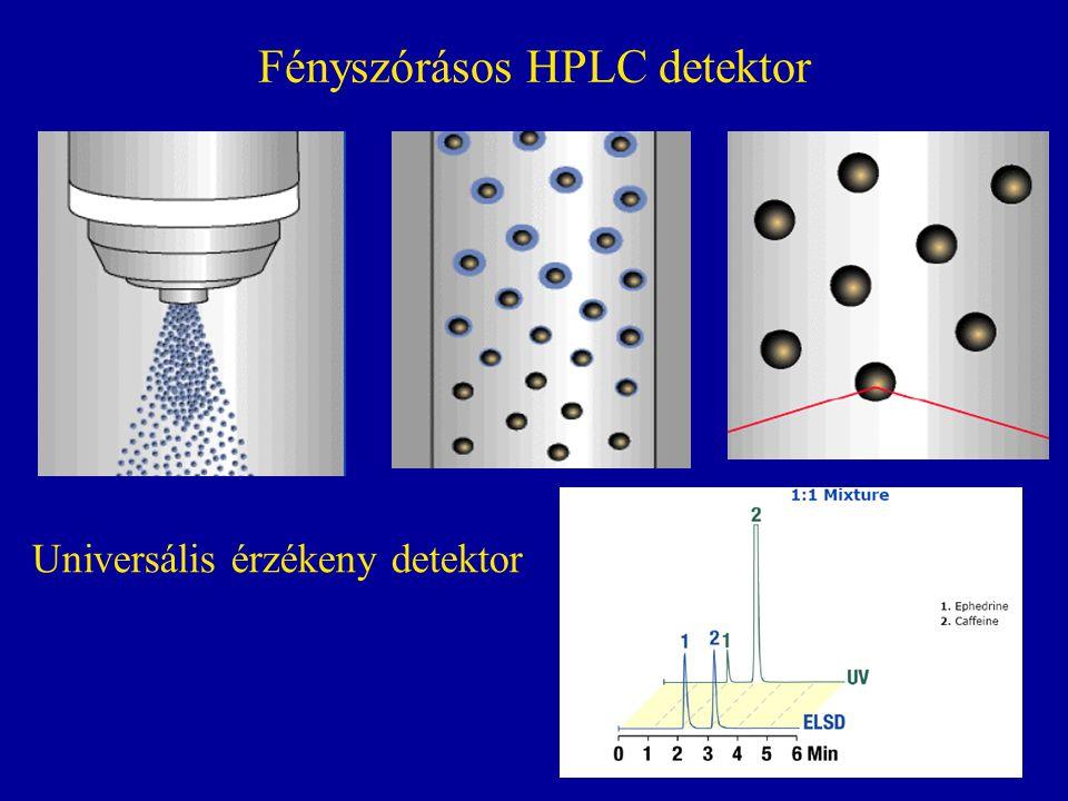Fényszórásos HPLC detektor Universális érzékeny detektor