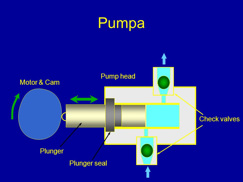 Pumpa Motor & Cam Plunger Plunger seal Check valves Pump head