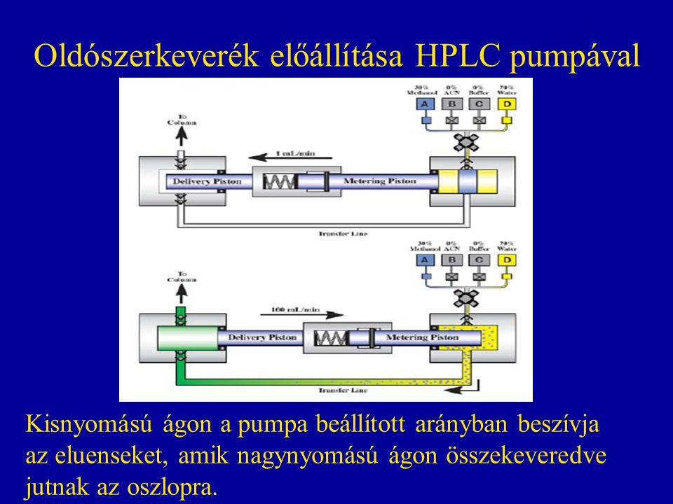 Oldószerkeverék előállítása HPLC pumpával Kisnyomású ágon a pumpa beállított arányban beszívja az eluenseket, amik nagynyomású ágon összekeveredve jut