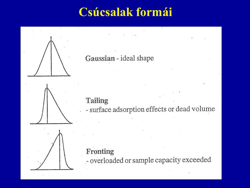 Kromatográfiás kifejezések Elméleti tányérszám N = 5,54 (t R /w h ) 2 Kapacitás arány k = t R '/t 0 A csúcs Gauss görbe alakú