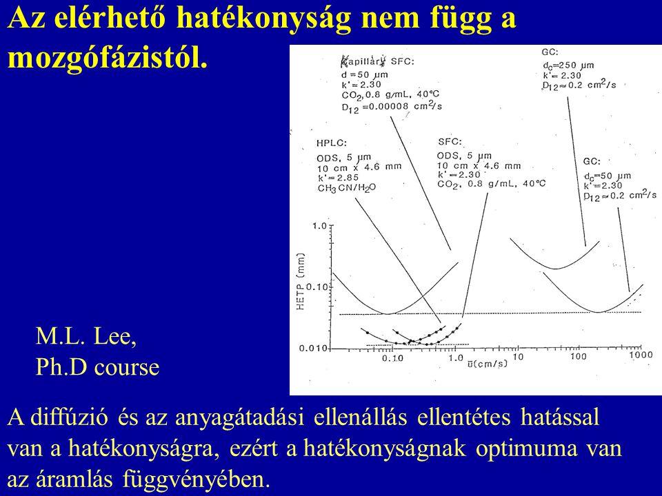 Kromatográfiás kifejezések Szelektívitás  = t R2 '/ t R1 ' Felbontás R s = 1,177 (t R1 -t R2 )/W h1 +W h2 ) Rs : 1,5 alapvonal felbontás