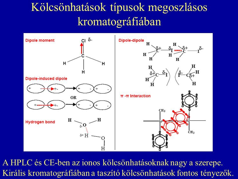 Kölcsönhatások típusok megoszlásos kromatográfiában A HPLC és CE-ben az ionos kölcsönhatásoknak nagy a szerepe. Királis kromatográfiában a taszító köl